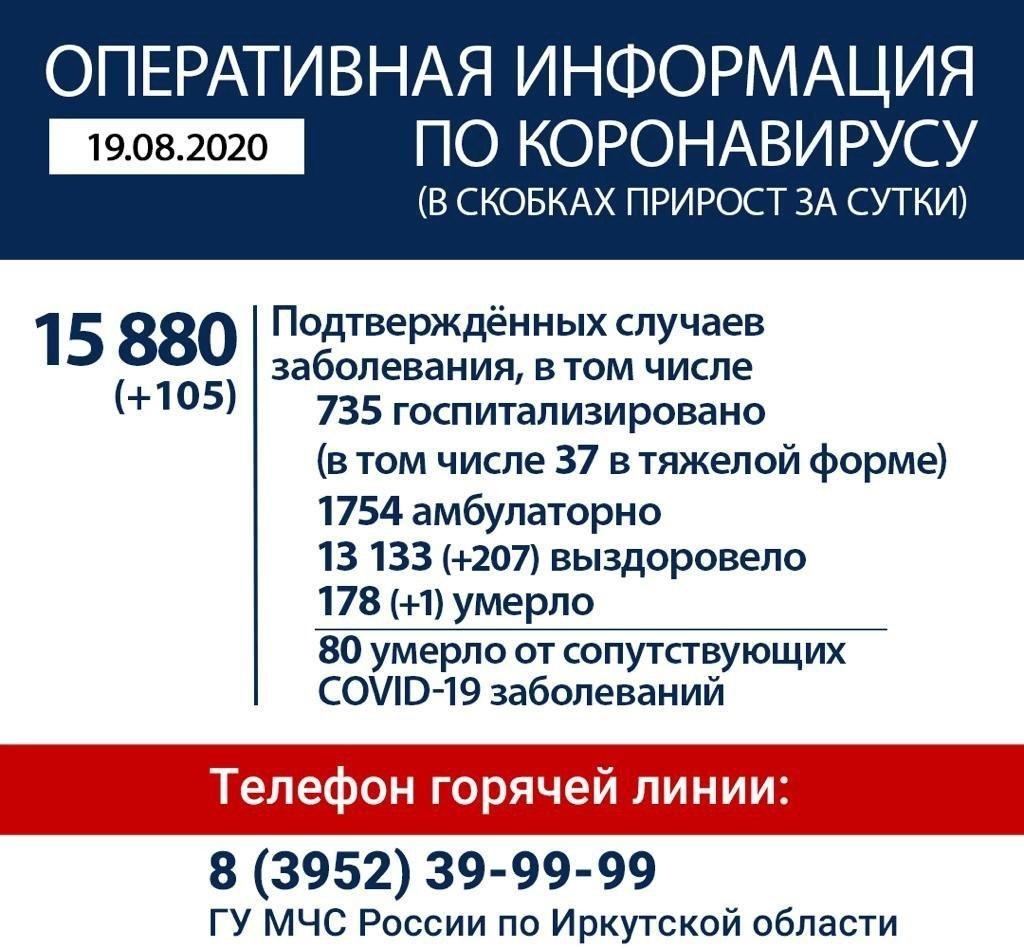 Оперативная информация по коронавирусу в Иркутской области на утро 19 августа
