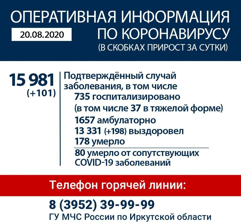Оперативная информация по коронавирусу в Иркутской области на утро 20 августа