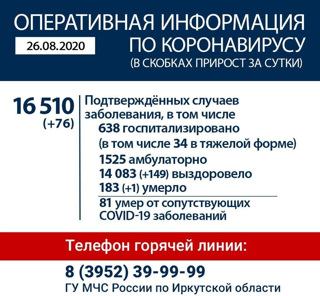 Оперативная информация по коронавирусу в Иркутской области на утро 26 августа