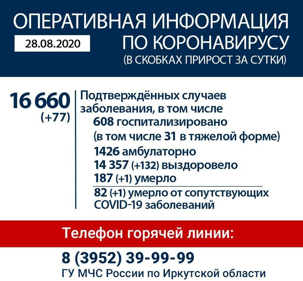 Оперативная информация по коронавирусу в Иркутской области на утро 28 августа
