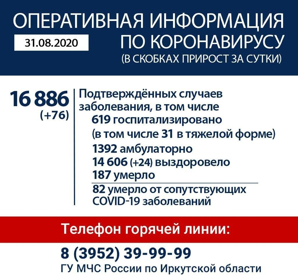 Оперативная информация по коронавирусу в Иркутской области на утро 31 августа
