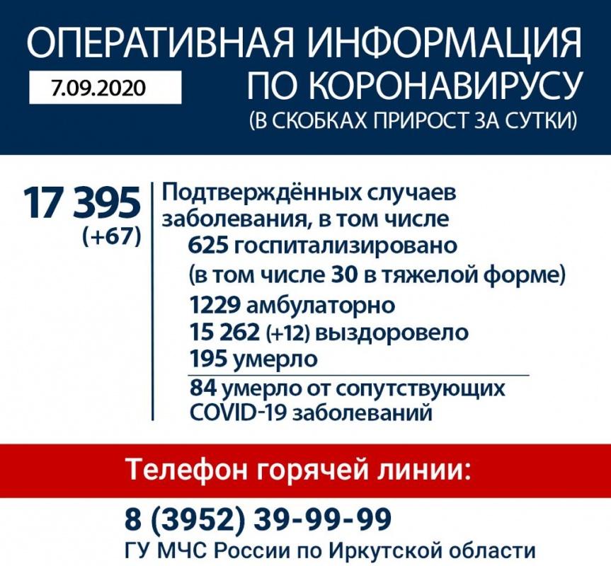 Оперативная информация по коронавирусу в Иркутской области на утро 7 сентября