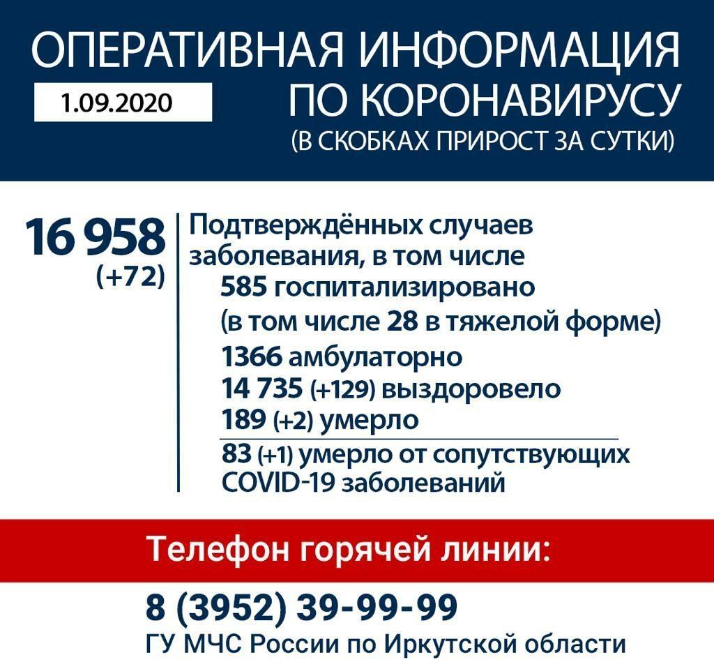 Оперативная информация по коронавирусу в Иркутской области на утро 1 сентября