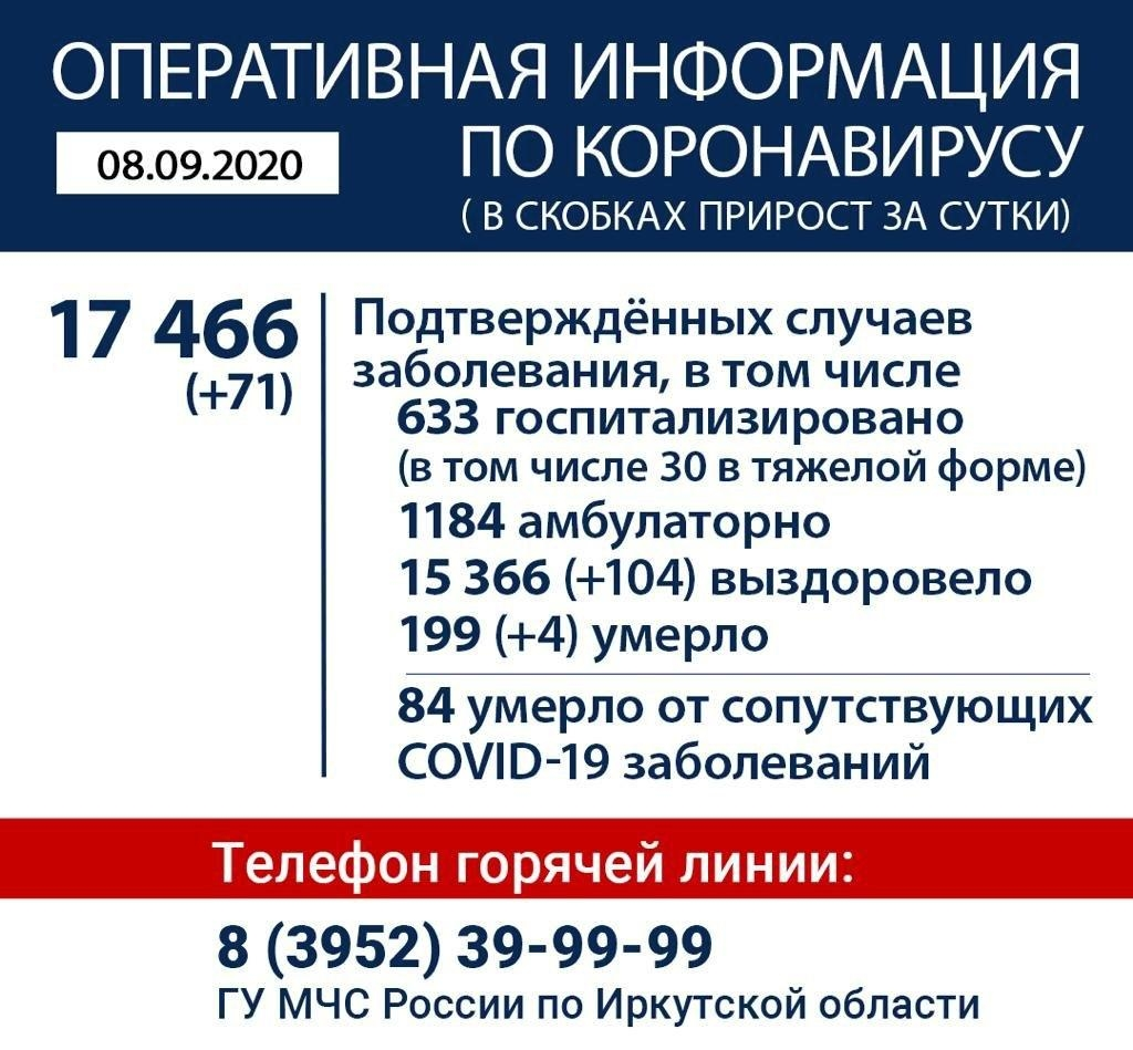 Оперативная информация по коронавирусу в Иркутской области на утро 8 сентября