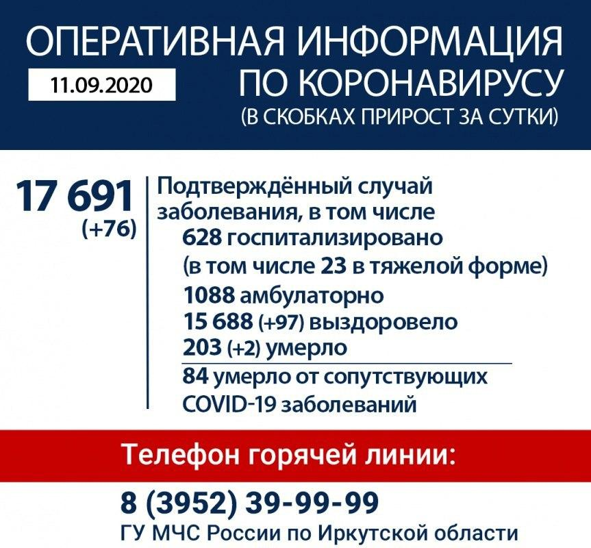 Оперативная информация по коронавирусу в Иркутской области на утро 11 сентября