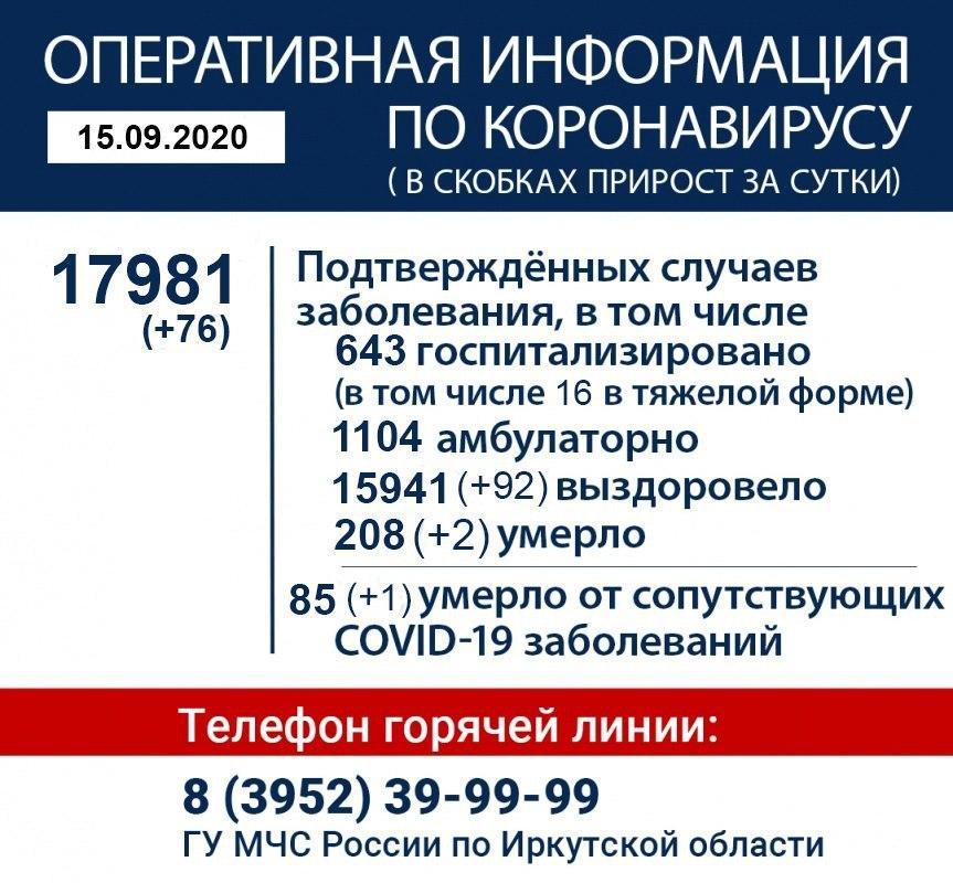 Оперативная информация по коронавирусу в Иркутской области на утро 15 сентября
