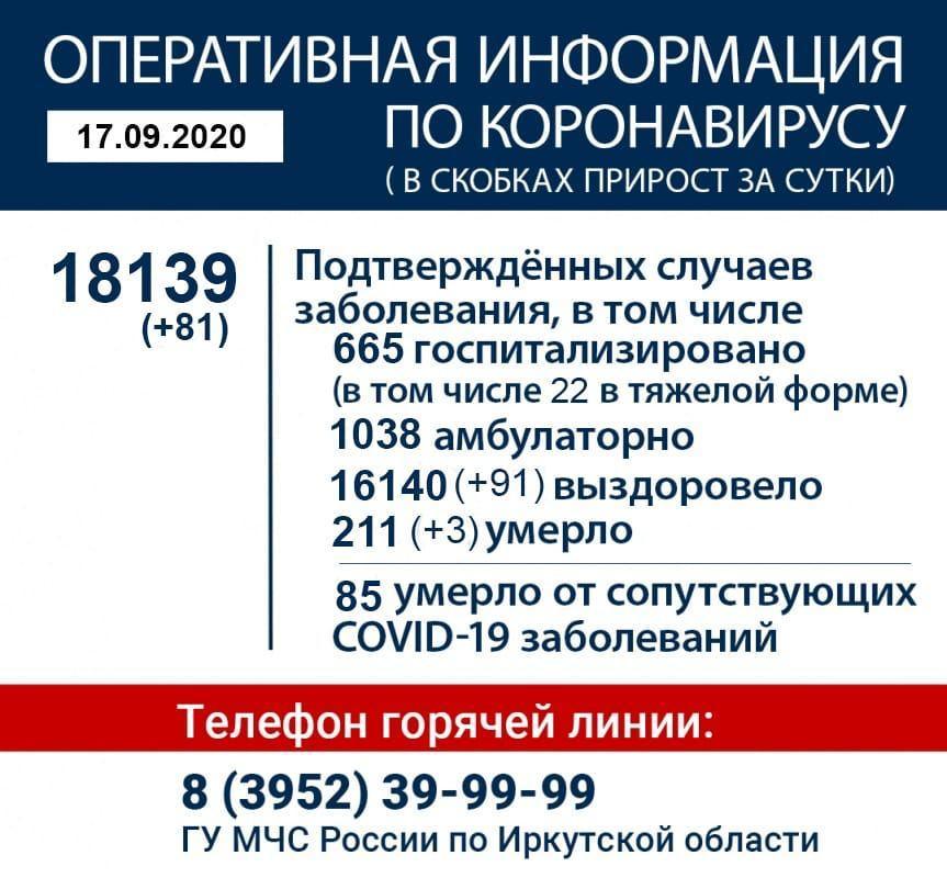 Оперативная информация по коронавирусу в Иркутской области на утро 17 сентября