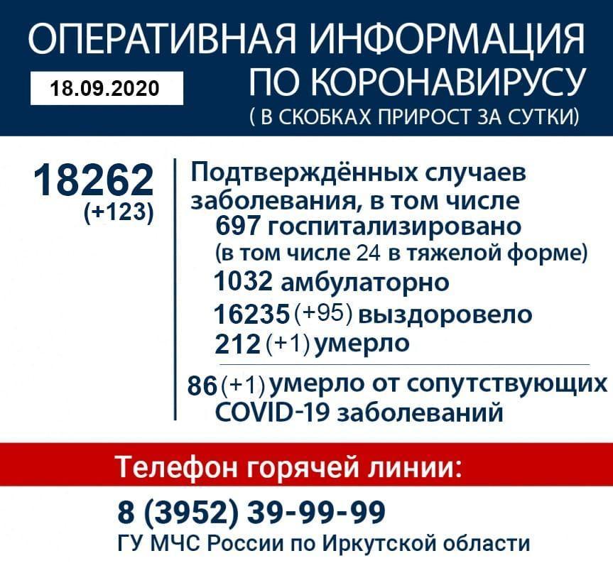Оперативная информация по коронавирусу в Иркутской области на 18 сентября